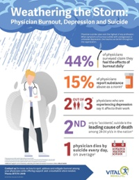 Infographic-Image-Weathering the Storm-Physician Burnout, Depression and Suicide-1